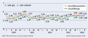 Entwicklung des Geschäftsklimas in Deutschland