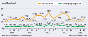 Zahl-der-Businessplaene-und-Beteiligungsgespraeche