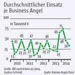 Business-Angels-Panel-Einsatz