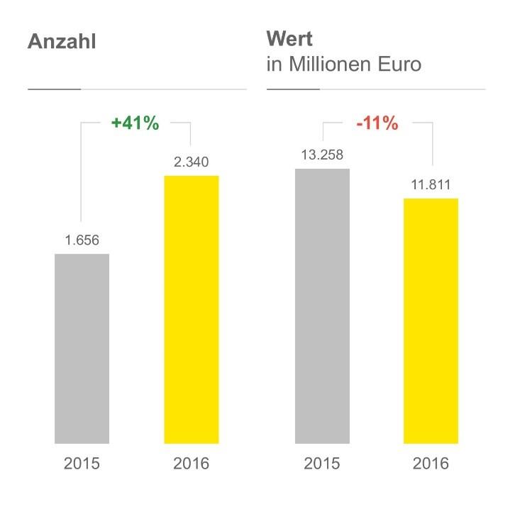 Risikokapitalinvestitionen in Deutschland EY