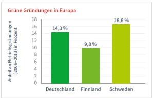 GreenEconomyGründungen